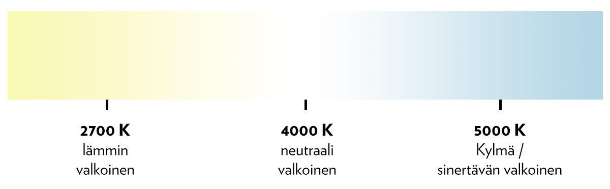 valonlampotila-lummeenergia